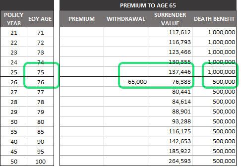 Age 65 Universal Insurance