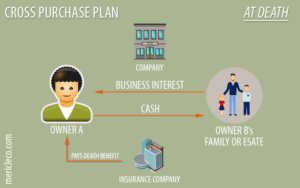 Cross Purchase Buy-Sell Agreements with Insurance
