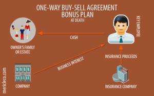 One Way Buy Sell Arrangements Bonus Life Insurance