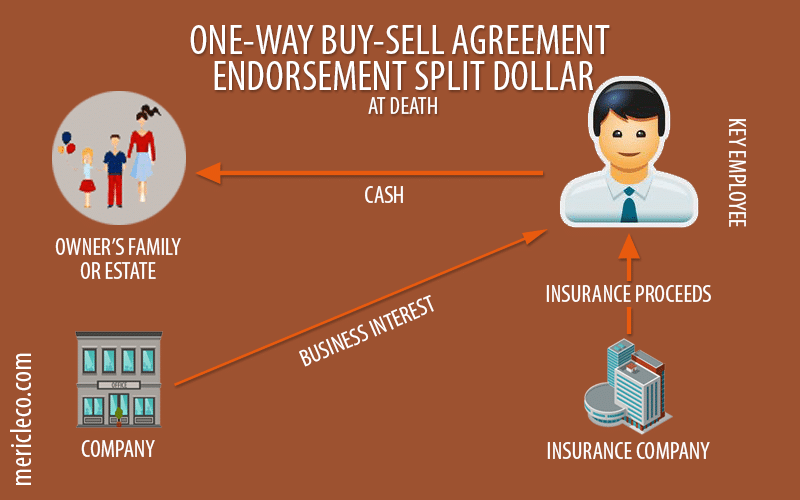 One Way Buy Sell Agreement with Endorsements Split Dollar Life Insurance