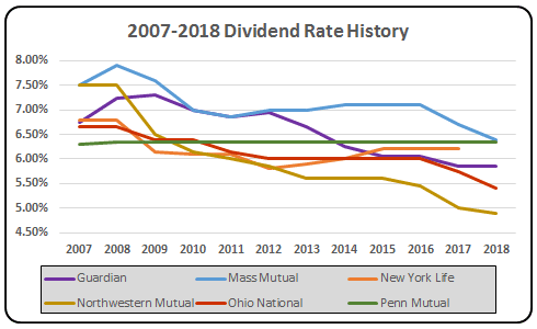 2018 Whole Life Insurance Historical Dividend Rates