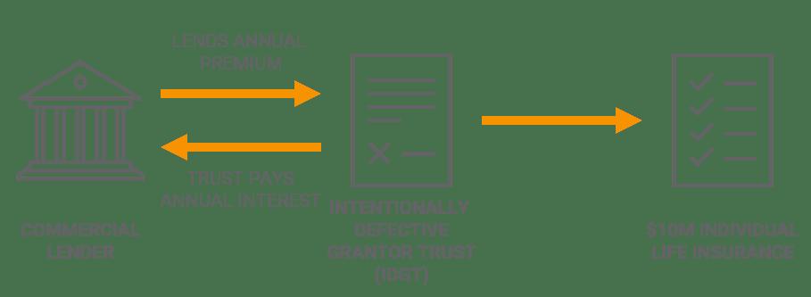 Life insurance Premium Finance Using an IDGT