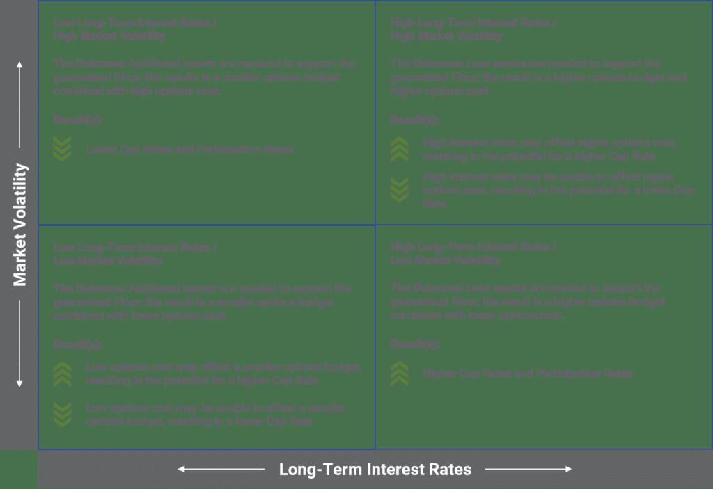 Indexed Universal Life Insurance Options Factors (IUL)