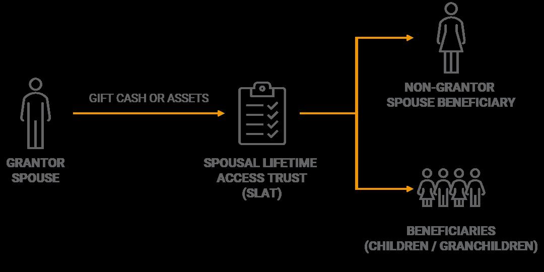 Spousal Lifetime Access Trust