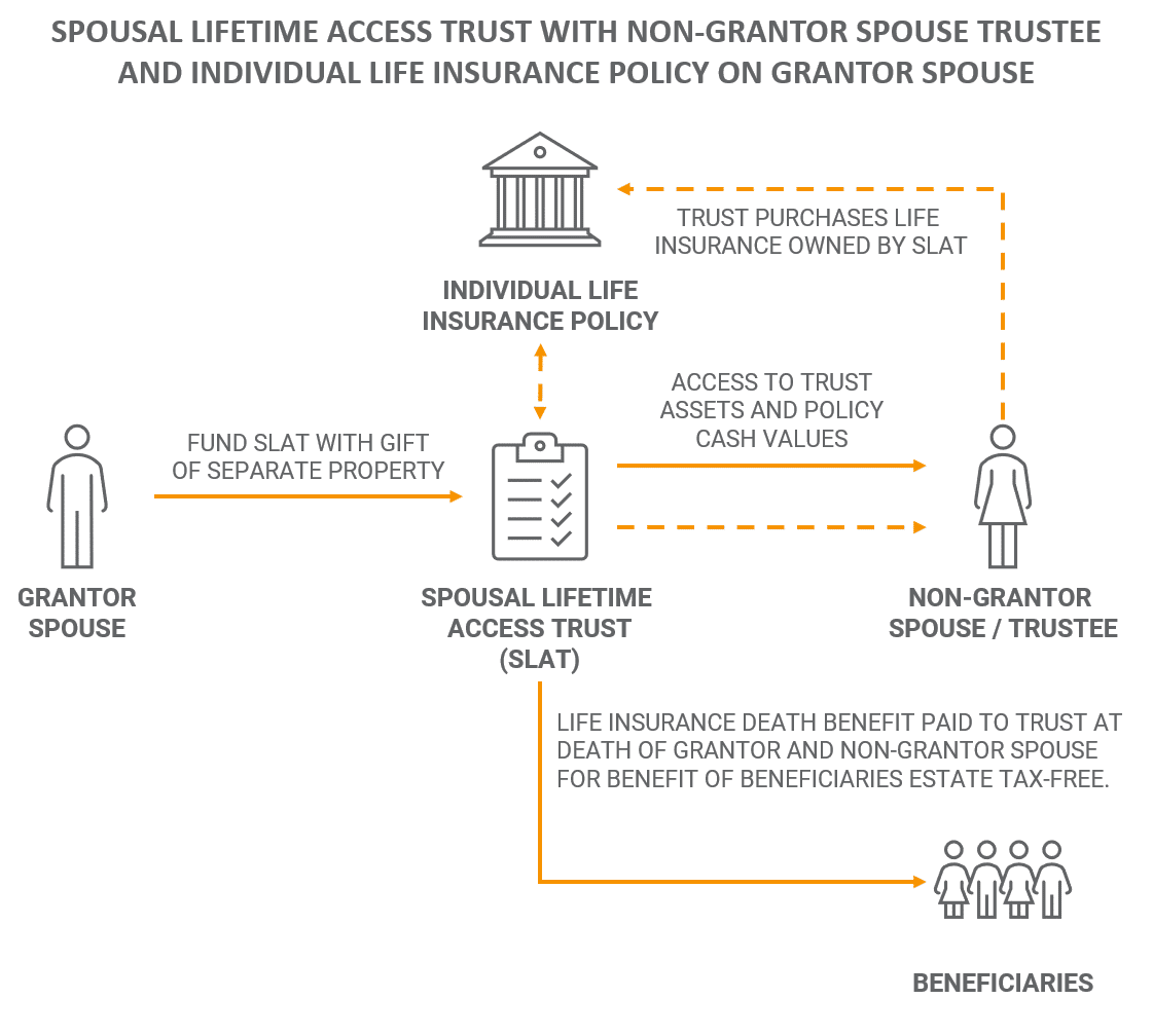 SLAT with Individual Life Insurance