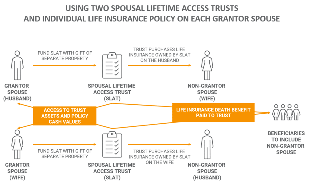 Two SLATs with Individual Life Insurance
