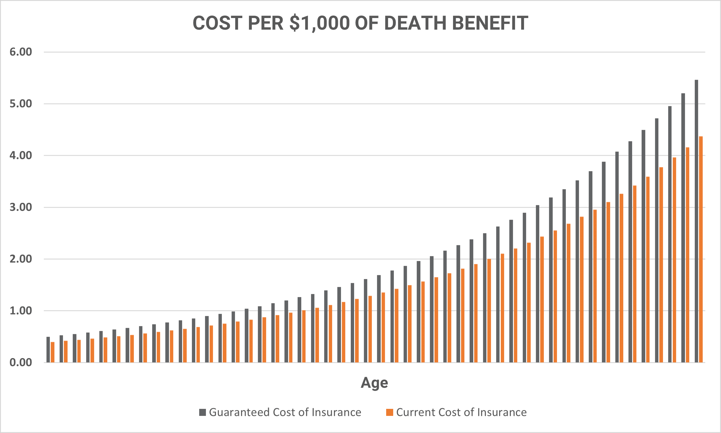 Current Cost of Permanent Life Insurance