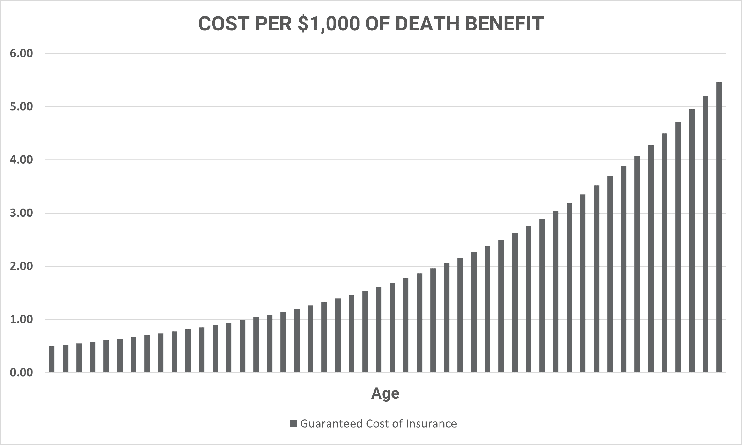 Guaranteed Cost of Life Insurance