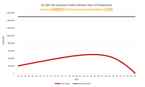 UL Life Insurance Policy Review