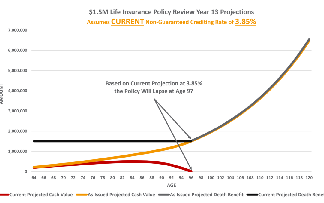Universal Life Policy Review Composite