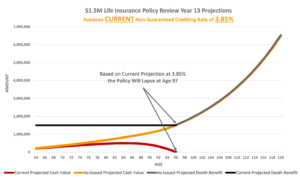 Universal Life Insurance Policy Review Composite