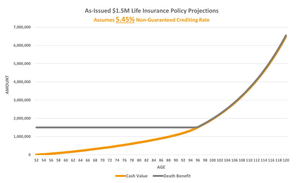 Permanent Life Insurance Policy Review